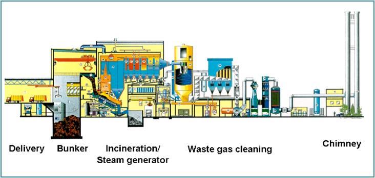 Database of Waste Management Technologies